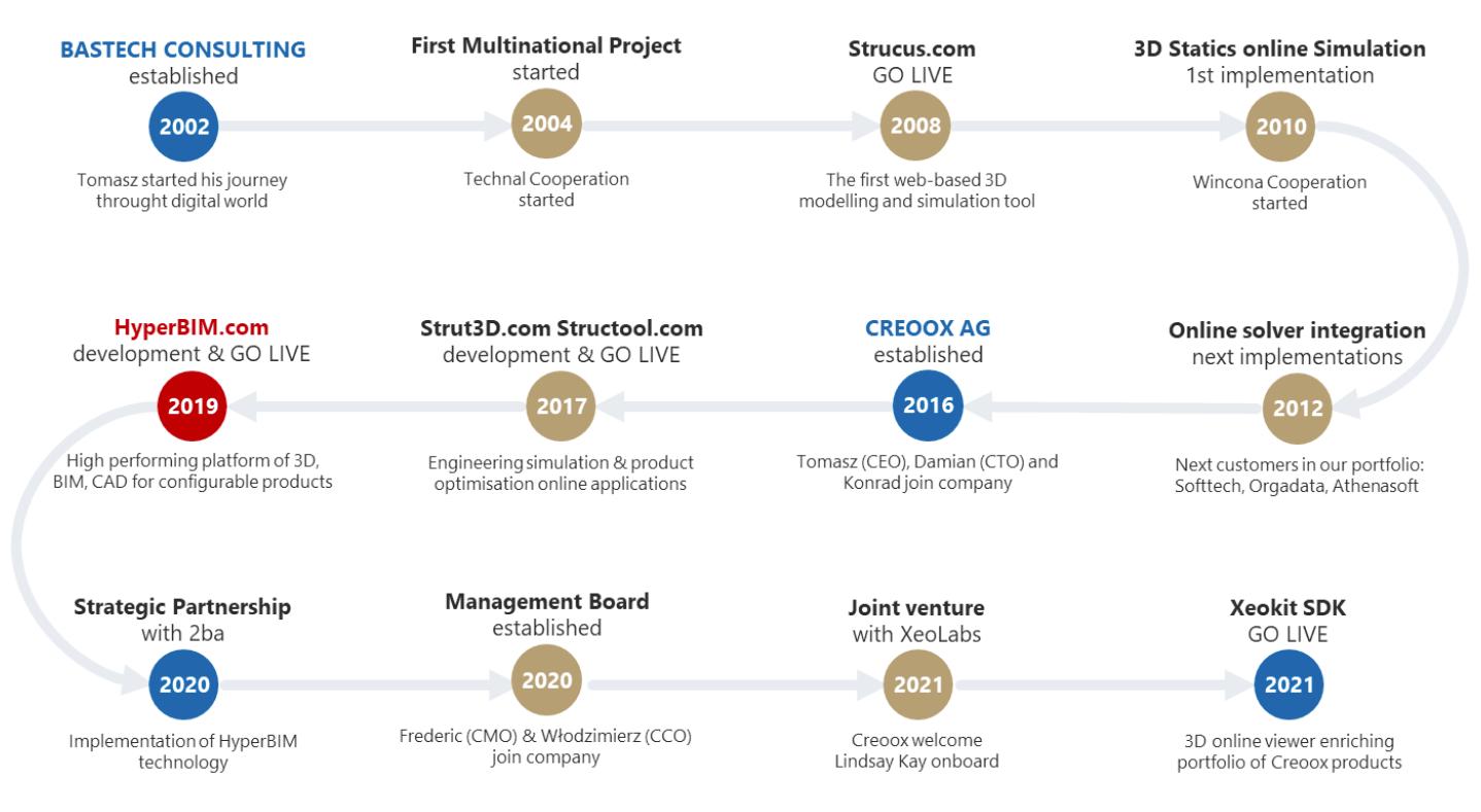 Creoox Timeline
